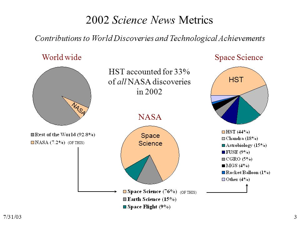 7/31/0334 Anticipated science from Hubble  Extra-solar planets (eclipses)  Photometry & spectrosc.