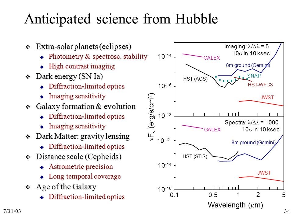 7/31/0334 Anticipated science from Hubble  Extra-solar planets (eclipses)  Photometry & spectrosc.
