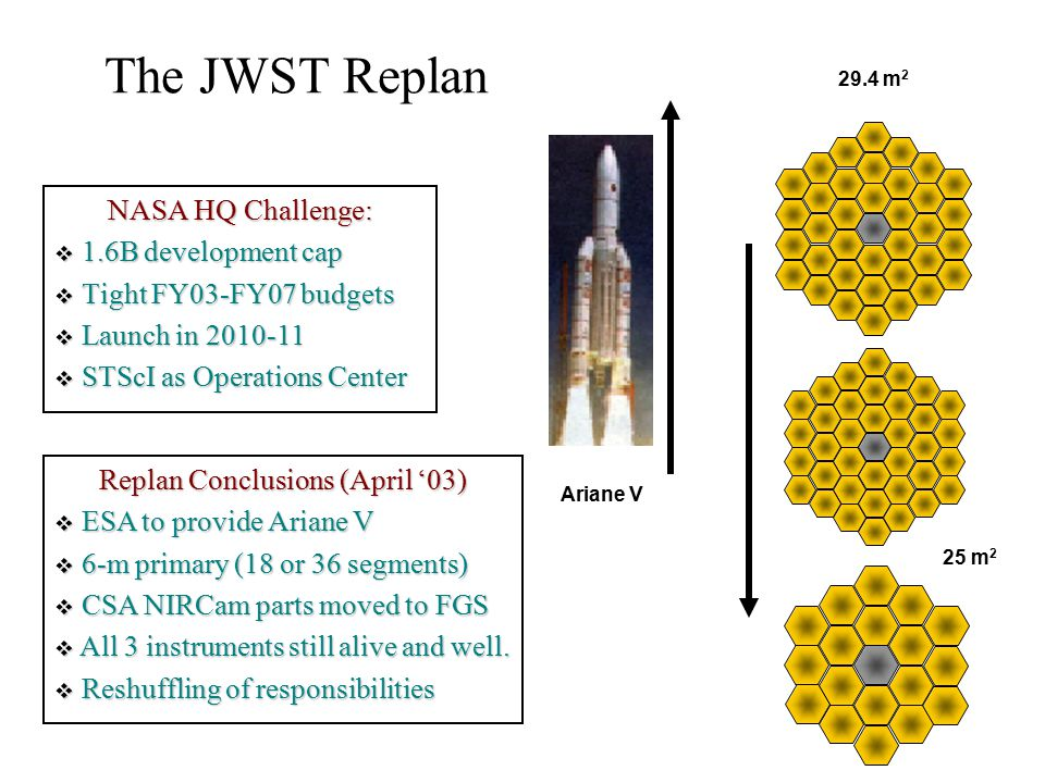The JWST Replan NASA HQ Challenge:  1.6B development cap  Tight FY03-FY07 budgets  Launch in 2010-11  STScI as Operations Center Replan Conclusions (April '03)  ESA to provide Ariane V  6-m primary (18 or 36 segments)  CSA NIRCam parts moved to FGS  All 3 instruments still alive and well.