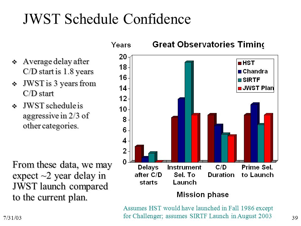 7/31/0339 JWST Schedule Confidence  Average delay after C/D start is 1.8 years  JWST is 3 years from C/D start  JWST schedule is aggressive in 2/3 of other categories.