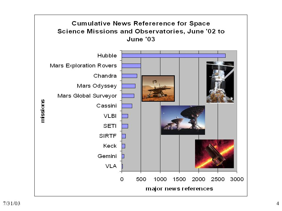 7/31/035 The HST-JWST Transition  NASA's previous plan: – Launch JWST in 2007 – De-orbit HST in 2010 on a shuttle return mission Provides a 3-4 year science overlap Makes use of a planned shuttle flight in 2010 Allows continued HST operations in case of problems with JWST  This plan has changed: – HST may not continue to operate usefully from SM4 until 2010 – The Columbia accident highlights risks of a retrieval mission  Events that impact science toward the end of the decade: – JWST launch date is now planned for 2011 – JWST has less optical capability than originally assumed – Each instrument upgrade has made Hubble a new science mission