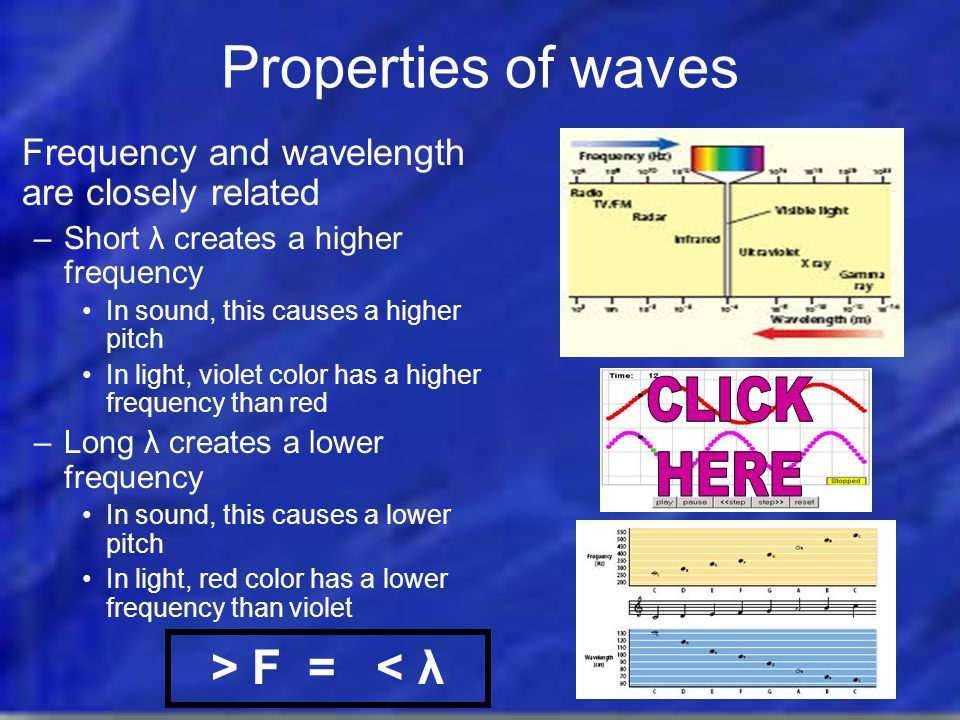 Properties of waves Frequency – the number of λ that pass a given point in one second, measured in λ/sec = hertz –Higher frequency indicates faster vibration of whatever is generating the wave