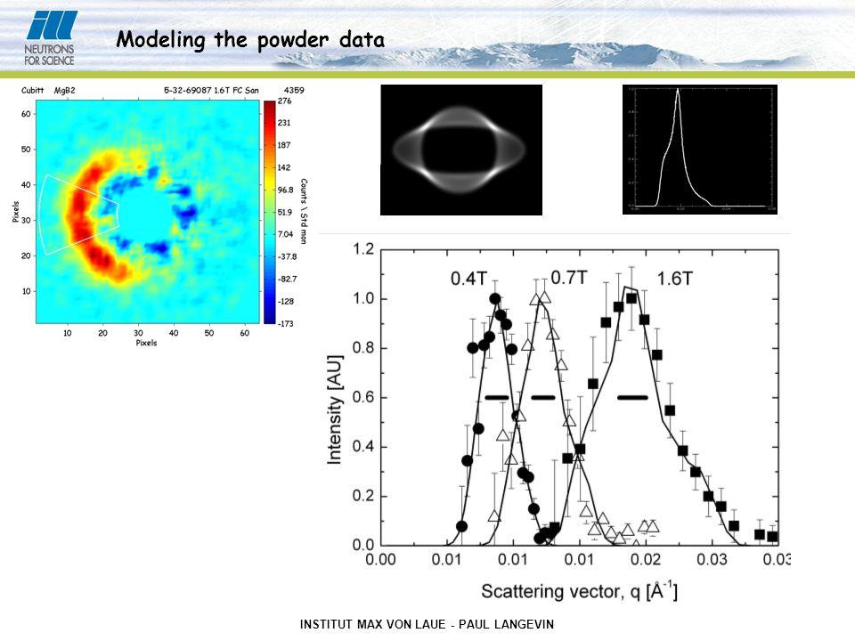 INSTITUT MAX VON LAUE - PAUL LANGEVIN Modeling the powder data