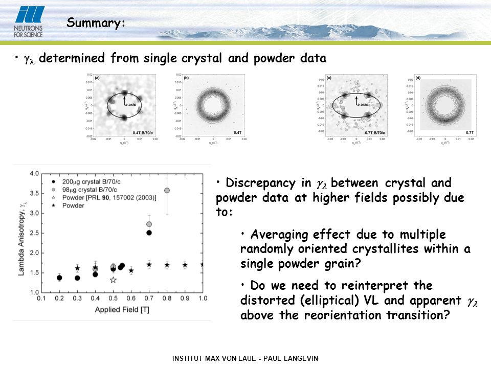 INSTITUT MAX VON LAUE - PAUL LANGEVIN Summary:  determined from single crystal and powder data Discrepancy in  between crystal and powder data at higher fields possibly due to: Averaging effect due to multiple randomly oriented crystallites within a single powder grain.