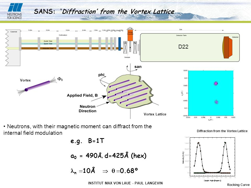 INSTITUT MAX VON LAUE - PAUL LANGEVIN D22 SANS: 'Diffraction' from the Vortex Lattice Vortex Lattice Vortex Diffraction from the Vortex Lattice Rocking Curve Neutrons, with their magnetic moment can diffract from the internal field modulation e.g.