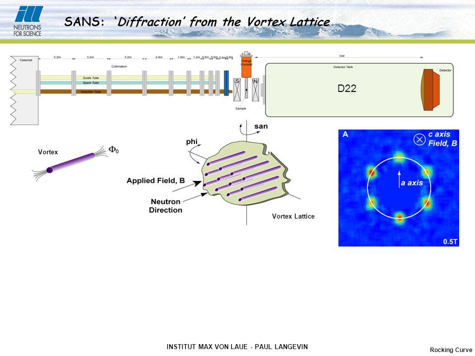 INSTITUT MAX VON LAUE - PAUL LANGEVIN D22 SANS: 'Diffraction' from the Vortex Lattice Vortex Lattice Vortex Rocking Curve