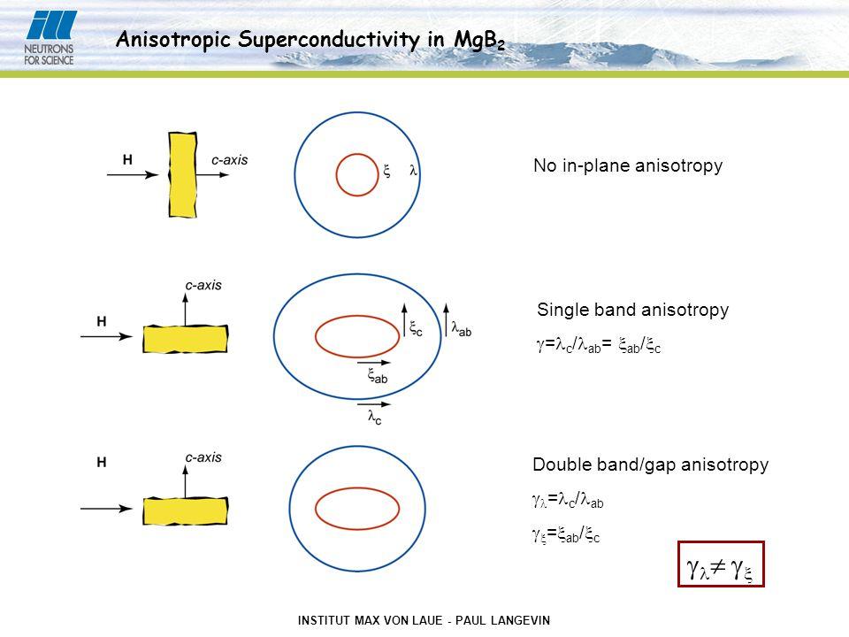 INSTITUT MAX VON LAUE - PAUL LANGEVIN No in-plane anisotropy Single band anisotropy  = c / ab =  ab /  c Double band/gap anisotropy  = c / ab  