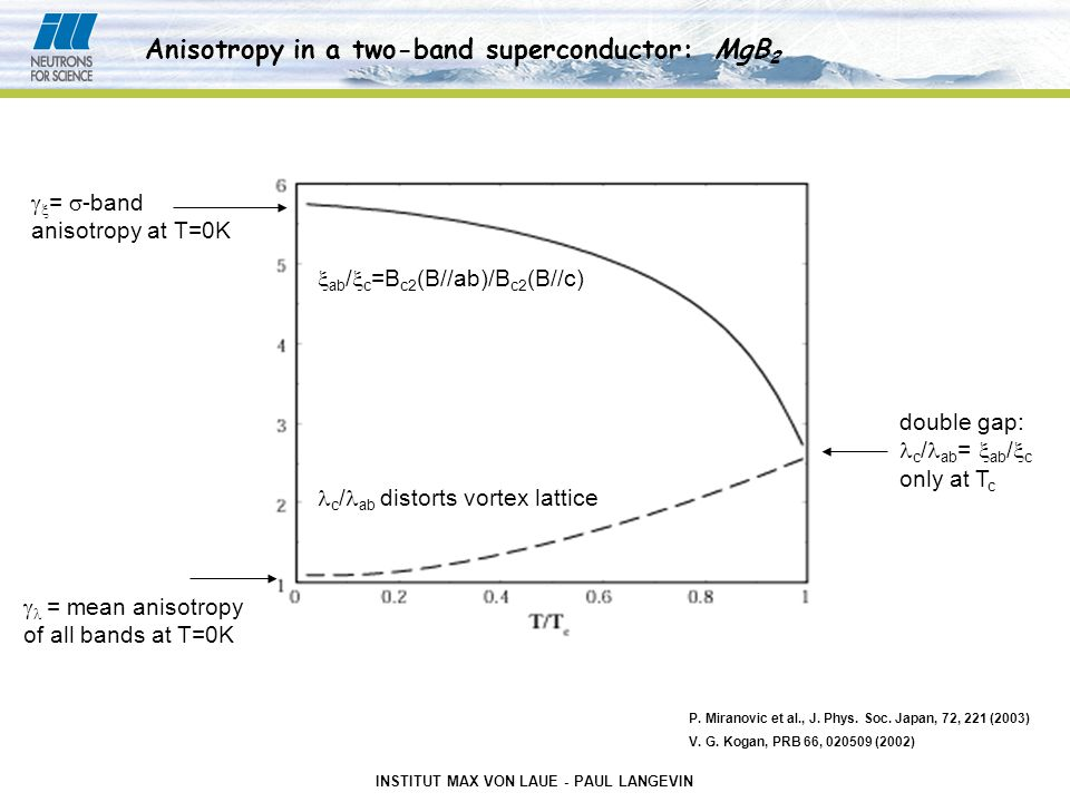INSTITUT MAX VON LAUE - PAUL LANGEVIN   =  -band anisotropy at T=0K  = mean anisotropy of all bands at T=0K double gap: c / ab =  ab /  c only at T c  ab /  c =B c2 (B//ab)/B c2 (B//c) c / ab distorts vortex lattice Anisotropy in a two-band superconductor: MgB 2 P.