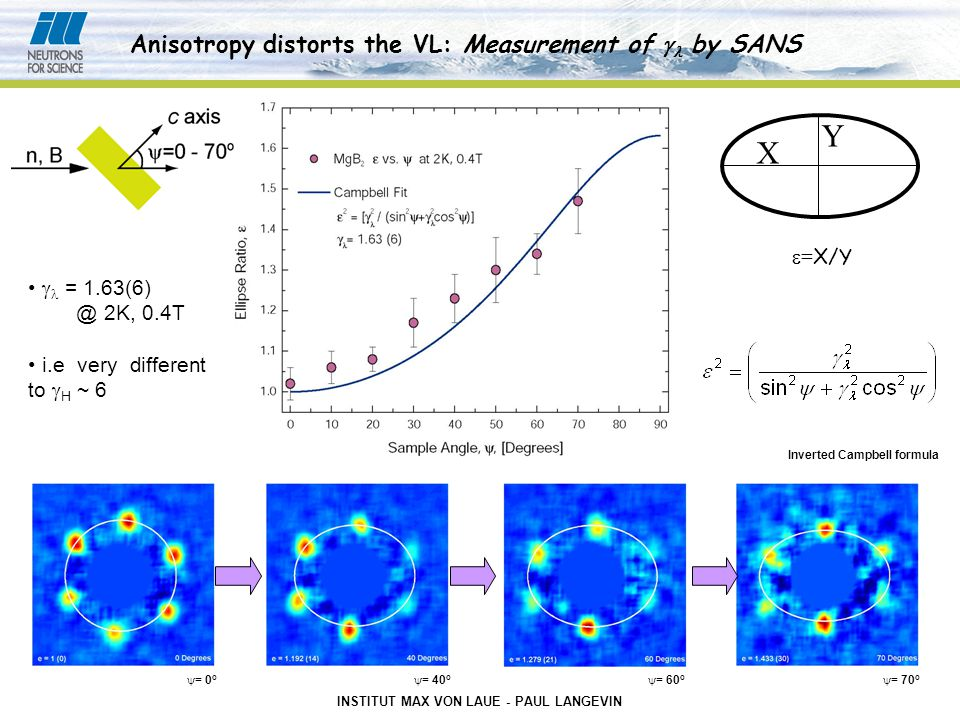 INSTITUT MAX VON LAUE - PAUL LANGEVIN Anisotropy distorts the VL: Measurement of  by SANS  = 1.63(6) @ 2K, 0.4T i.e very different to  H ~ 6 Inverted Campbell formula  = 0 o  = 40 o  = 60 o  = 70 o Y X  = X/Y