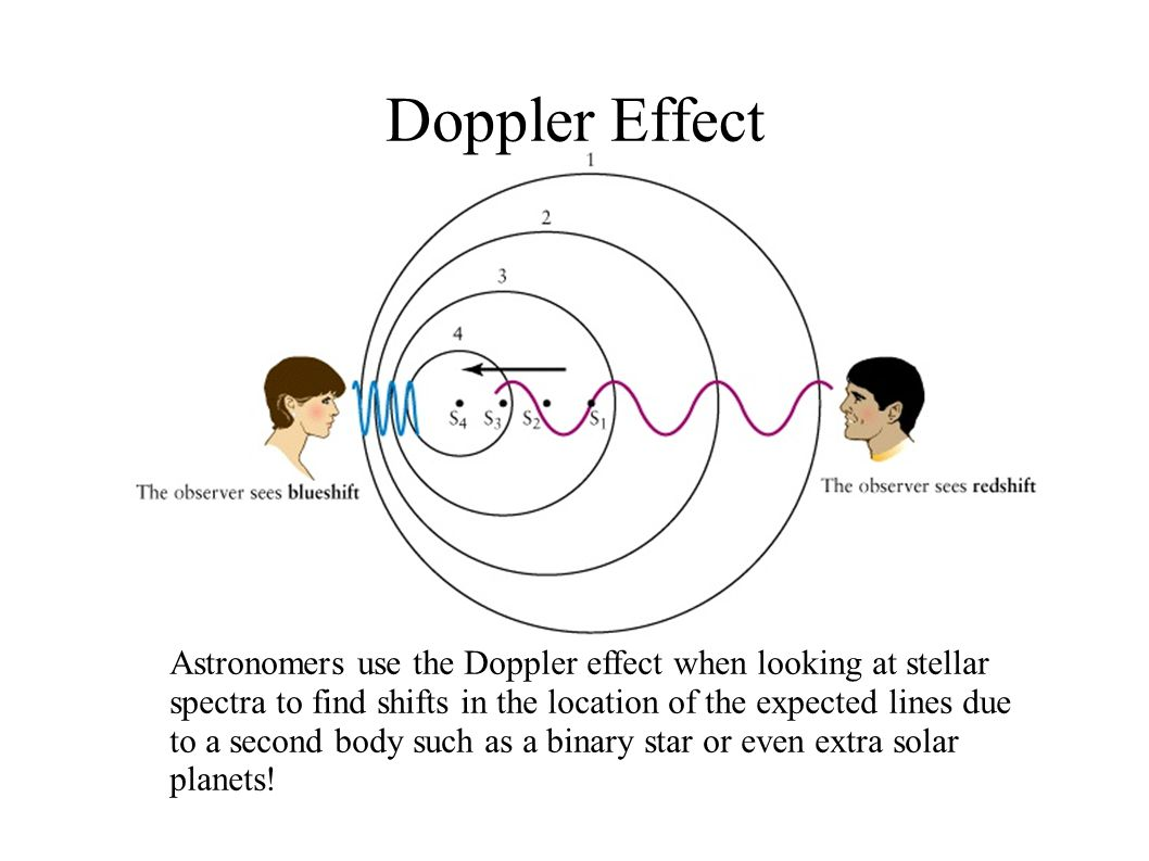 Doppler Effect Astronomers use the Doppler effect when looking at stellar spectra to find shifts in the location of the expected lines due to a second body such as a binary star or even extra solar planets!