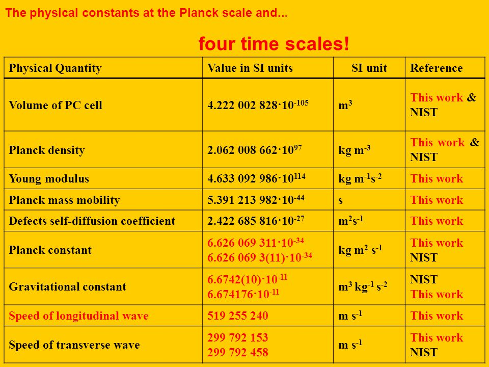 The physical constants at the Planck scale and... four time scales.