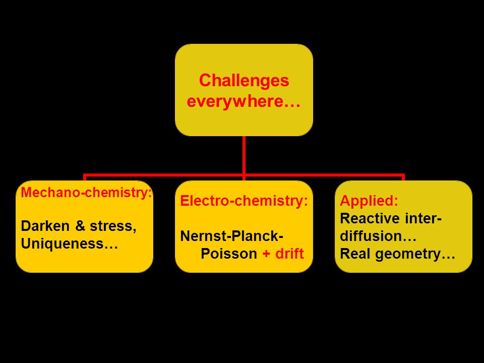 Challenges everywhere… Mechano-chemistry: Darken & stress, Uniqueness… Electro-chemistry: Nernst-Planck- Poisson + drift Applied: Reactive inter- diffusion… Real geometry…