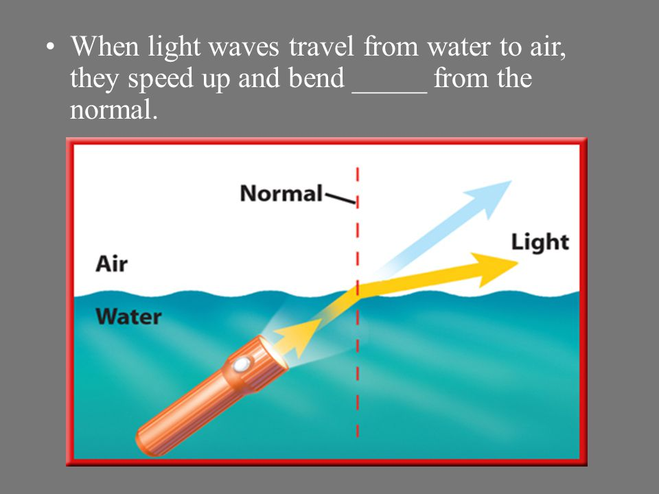Light waves travel ______in water than in air. This causes light waves to change direction when they move from water to air or air to water. When ligh