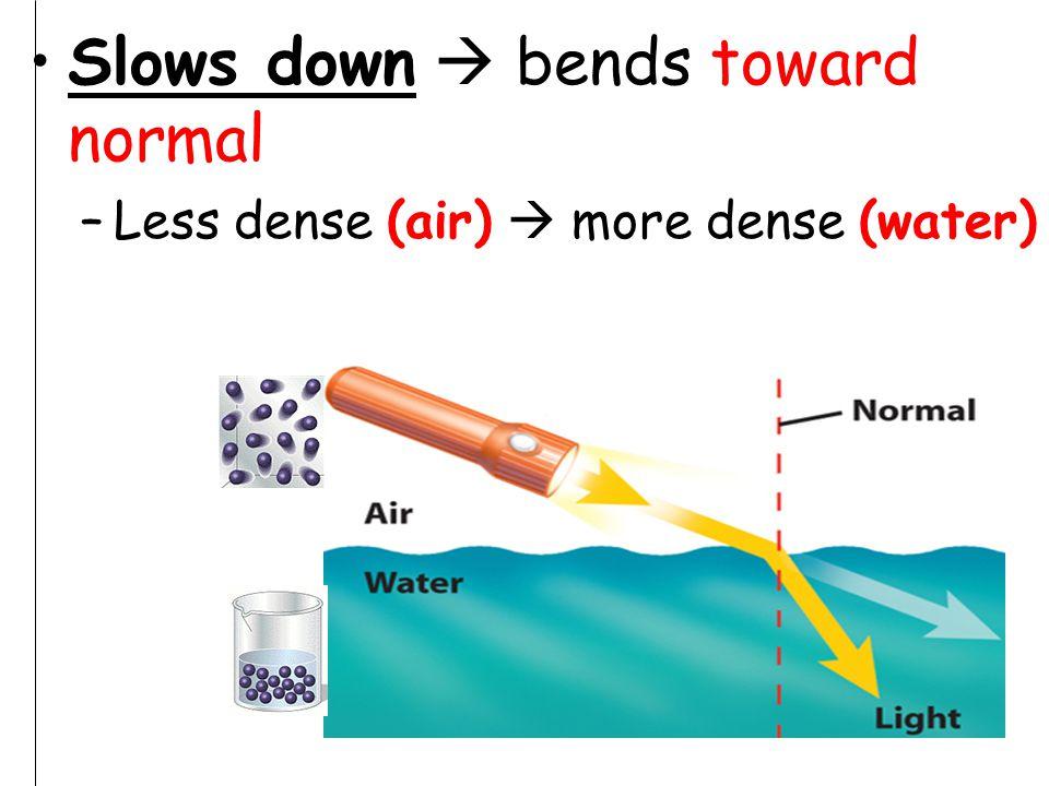 Slows down  bends toward normal –Less dense (air)  more dense (water)