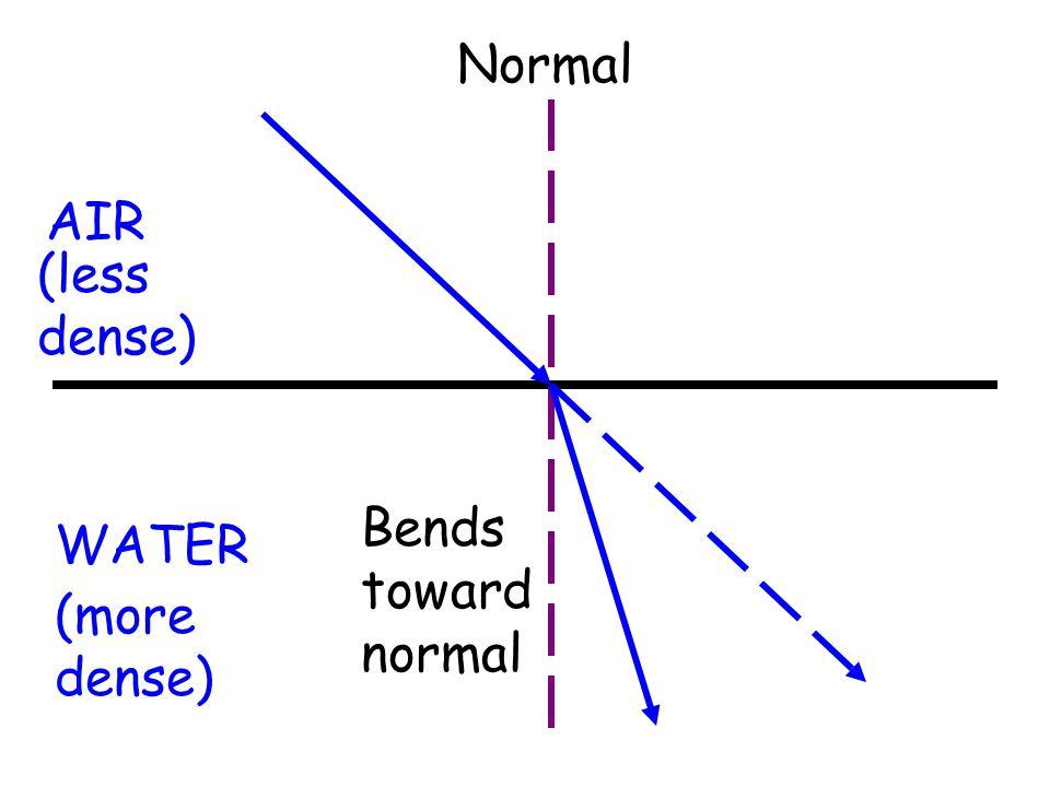 AIR WATER (more dense) (less dense) Normal Bends toward normal