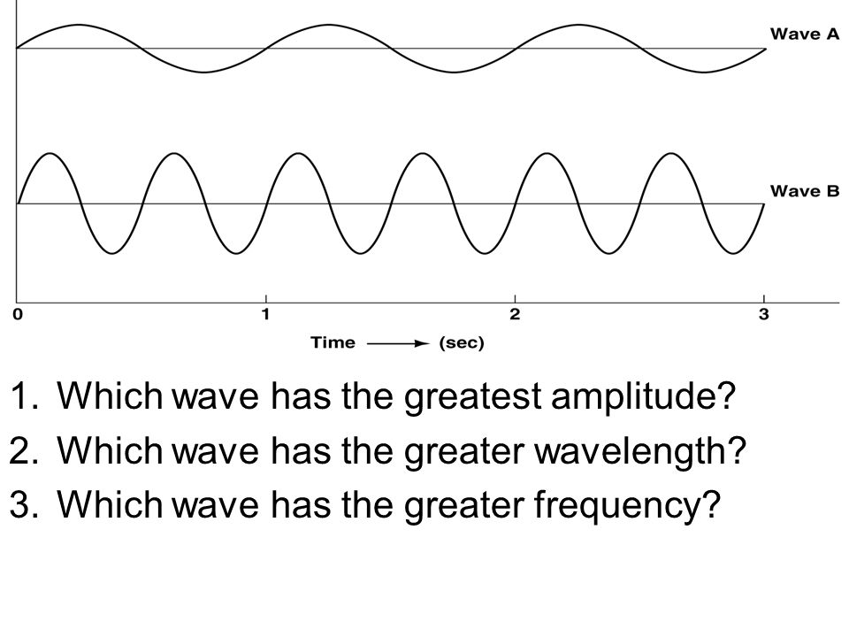 2 types: 1. Constructive interference = –Waves add together (in phase)
