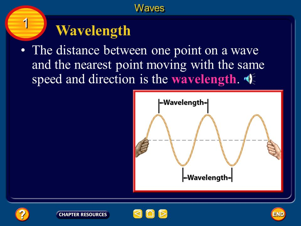 The distance between one point on a wave and the nearest point moving with the same speed and direction is the wavelength.