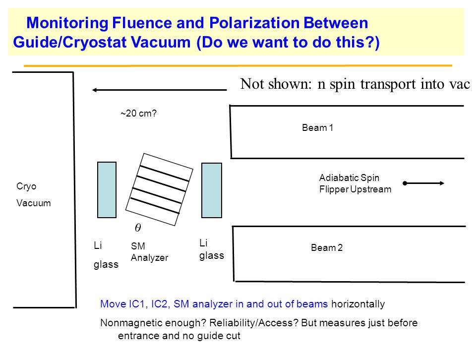 Monitoring Fluence and Polarization Between Guide/Cryostat Vacuum (Do we want to do this?) Li glass SM Analyzer  Li glass Cryo Vacuum Beam 1 Beam 2 Move IC1, IC2, SM analyzer in and out of beams horizontally Nonmagnetic enough.