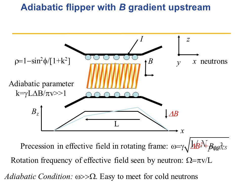 Adiabatic flipper with B gradient upstream x neutrons y zI BzBz B x Precession in effective field in rotating frame:  B 2 +B RF 2 Rotation freq