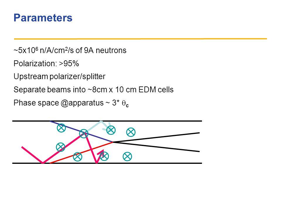Parameters ~5x10 6 n/A/cm 2 /s of 9A neutrons Polarization: >95% Upstream polarizer/splitter Separate beams into ~8cm x 10 cm EDM cells Phase space @apparatus ~ 3*  c
