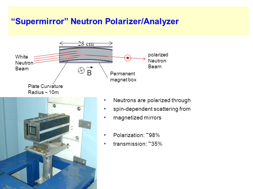 Neutrons are polarized through spin-dependent scattering from magnetized mirrors Polarization: ~98% transmission: ~35% 28 cm White Neutron Beam Magnet