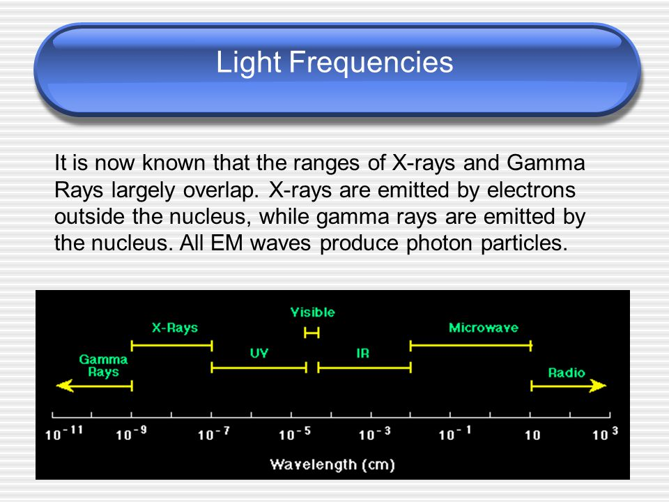 Light Frequencies The electromagnetic wave spectrum covers Radio, microwaves, infrared (IR), ultraviolet (UV), X-rays, Gamma Rays, and visible light.