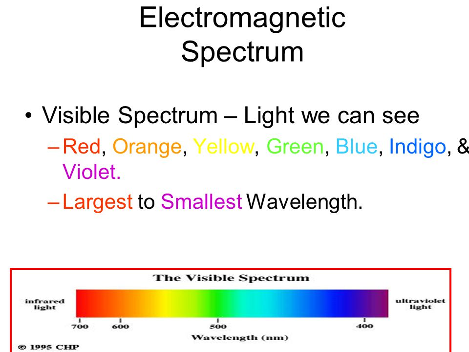Electromagnetic Spectrum Visible Spectrum – Light we can see –Red, Orange, Yellow, Green, Blue, Indigo, & Violet.