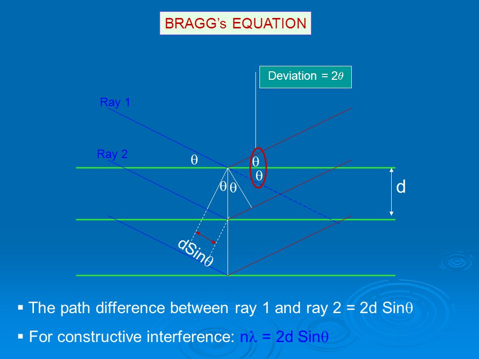http://prism.mit.edu/xray Anistropic Size Broadening  The broadening of a single diffraction peak is the product of the crystallite dimensions in the direction perpendicular to the planes that produced the diffraction peak.