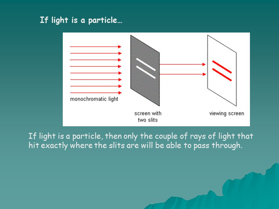 If light is a particle… If light is a particle, then only the couple of rays of light that hit exactly where the slits are will be able to pass through.