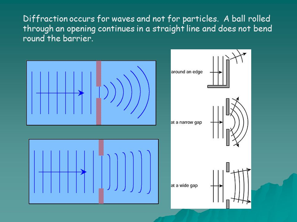 Diffraction occurs for waves and not for particles.