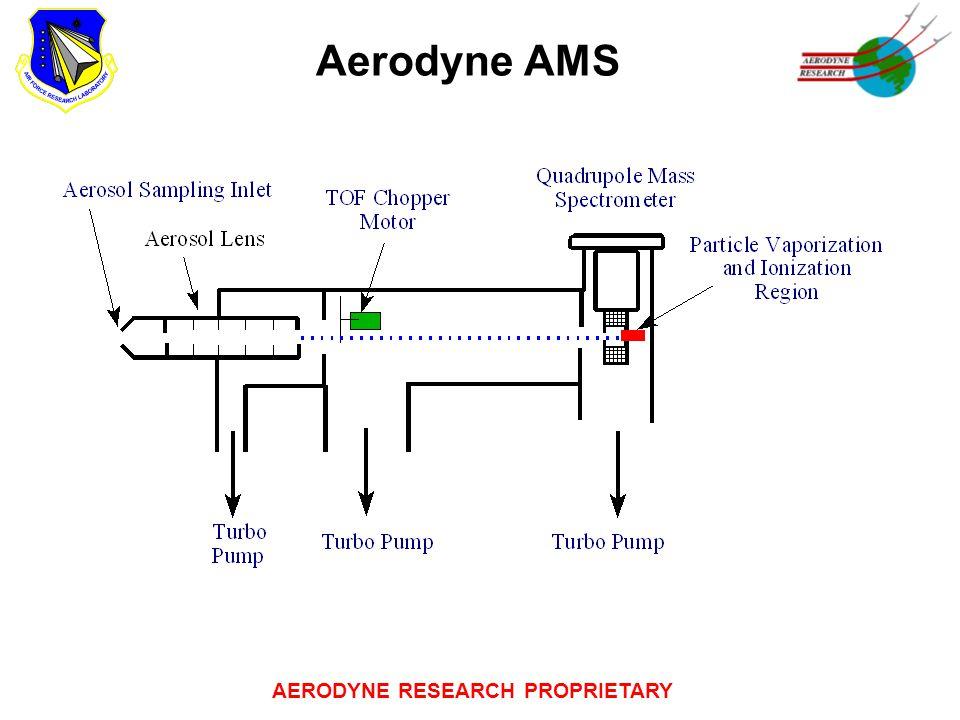 AERODYNE RESEARCH PROPRIETARY Aerodyne AMS
