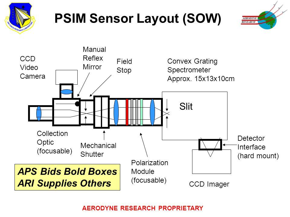 AERODYNE RESEARCH PROPRIETARY PSIM Sensor Layout (SOW) Collection Optic (focusable) CCD Video Camera Manual Reflex Mirror Polarization Module (focusab