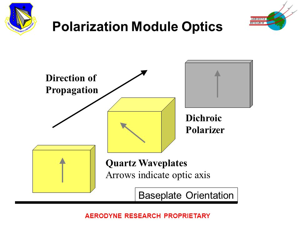 AERODYNE RESEARCH PROPRIETARY Polarization Module Optics Quartz Waveplates Arrows indicate optic axis Dichroic Polarizer Direction of Propagation Baseplate Orientation