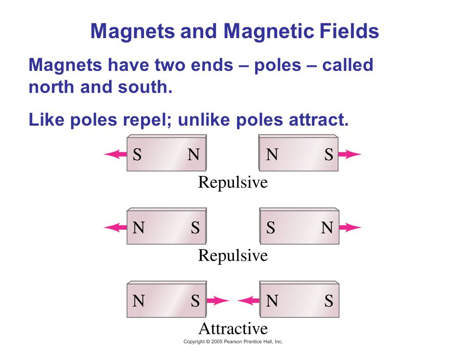 Magnets and Magnetic Fields Magnets have two ends – poles – called north and south. Like poles repel; unlike poles attract.