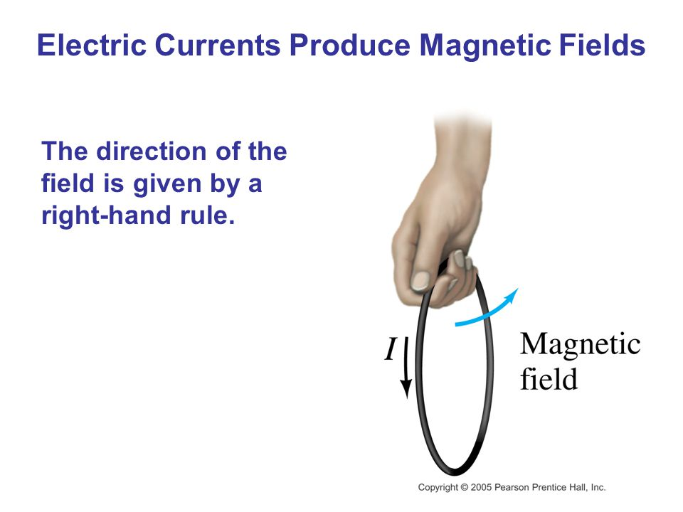 Electric Currents Produce Magnetic Fields The direction of the field is given by a right-hand rule.