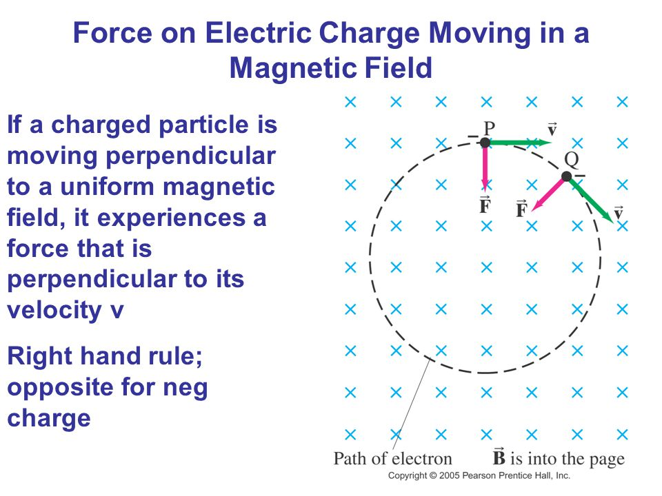 Force on Electric Charge Moving in a Magnetic Field If a charged particle is moving perpendicular to a uniform magnetic field, it experiences a force that is perpendicular to its velocity v Right hand rule; opposite for neg charge