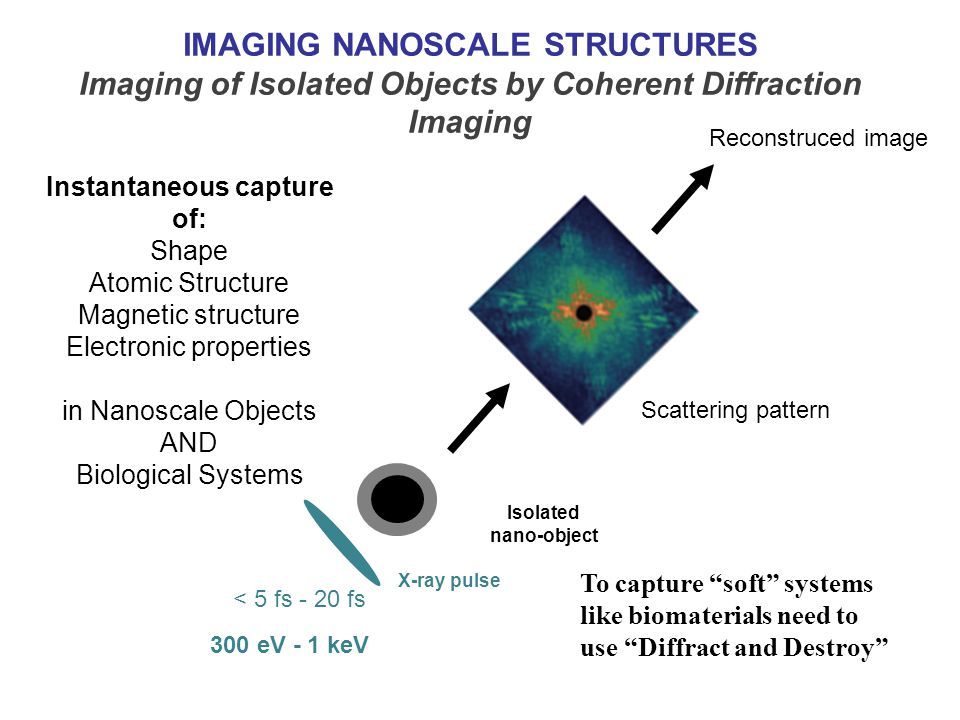 IMAGING NANOSCALE STRUCTURES Imaging of Isolated Objects by Coherent Diffraction Imaging X-ray pulse Isolated nano-object Instantaneous capture of: Shape Atomic Structure Magnetic structure Electronic properties in Nanoscale Objects AND Biological Systems < 5 fs - 20 fs 300 eV - 1 keV Scattering pattern Reconstruced image To capture soft systems like biomaterials need to use Diffract and Destroy