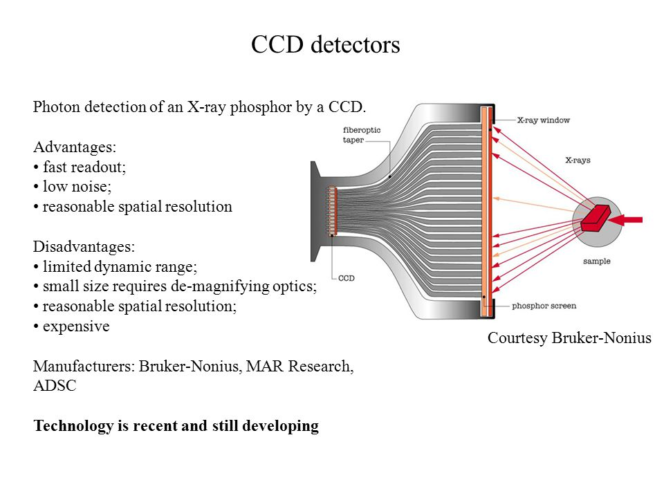 CCD detectors Photon detection of an X-ray phosphor by a CCD.