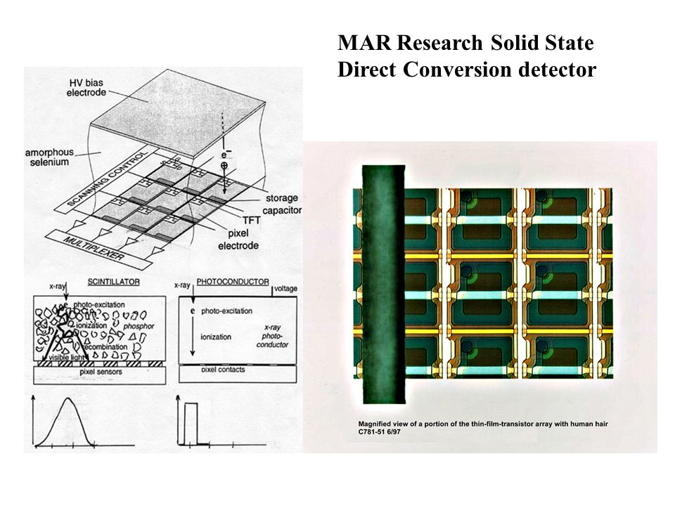 MAR Research Solid State Direct Conversion detector