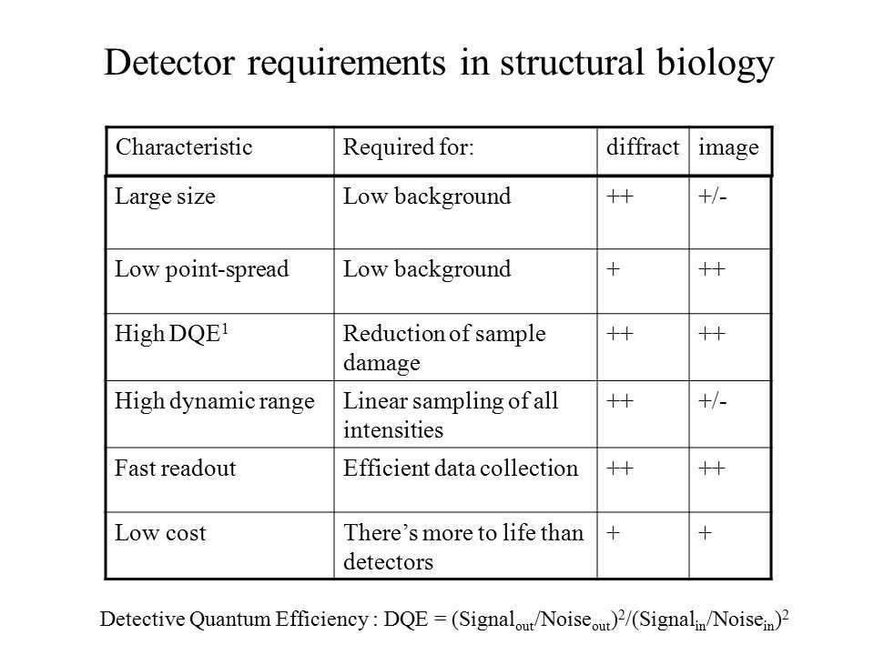 Overview of detectors used in X-ray diffraction & electron microscopy Chemical detection: photography obsolete state- of the art Multi-wireobsoletenever usedirrelevant Television camera: FAST obsoletenever usedirrelevant Image platestate of the art used sometimes not used CCDstate of the art up and coming Pixel detectorsnear future????.