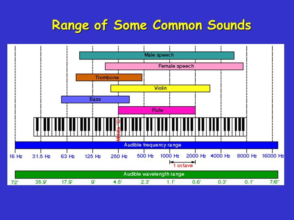 Note Frequency (Hz)A220 B247 C261.5 D293.5 E329.5 F349 G392 A440 B494 C523 D587 E659 F698 G784