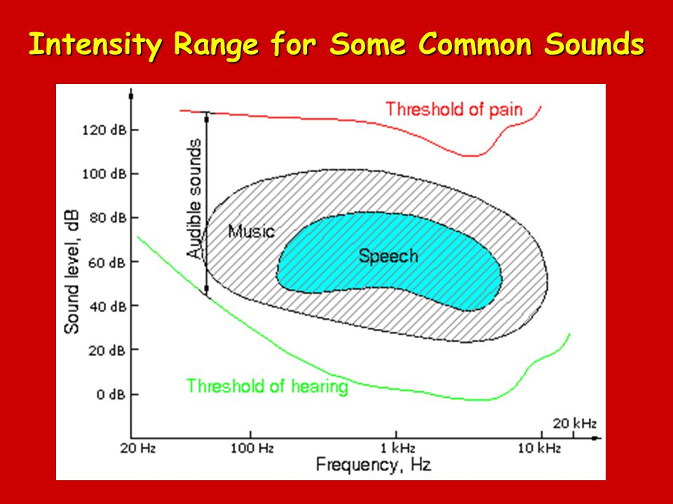 Intensity Range for Some Common Sounds
