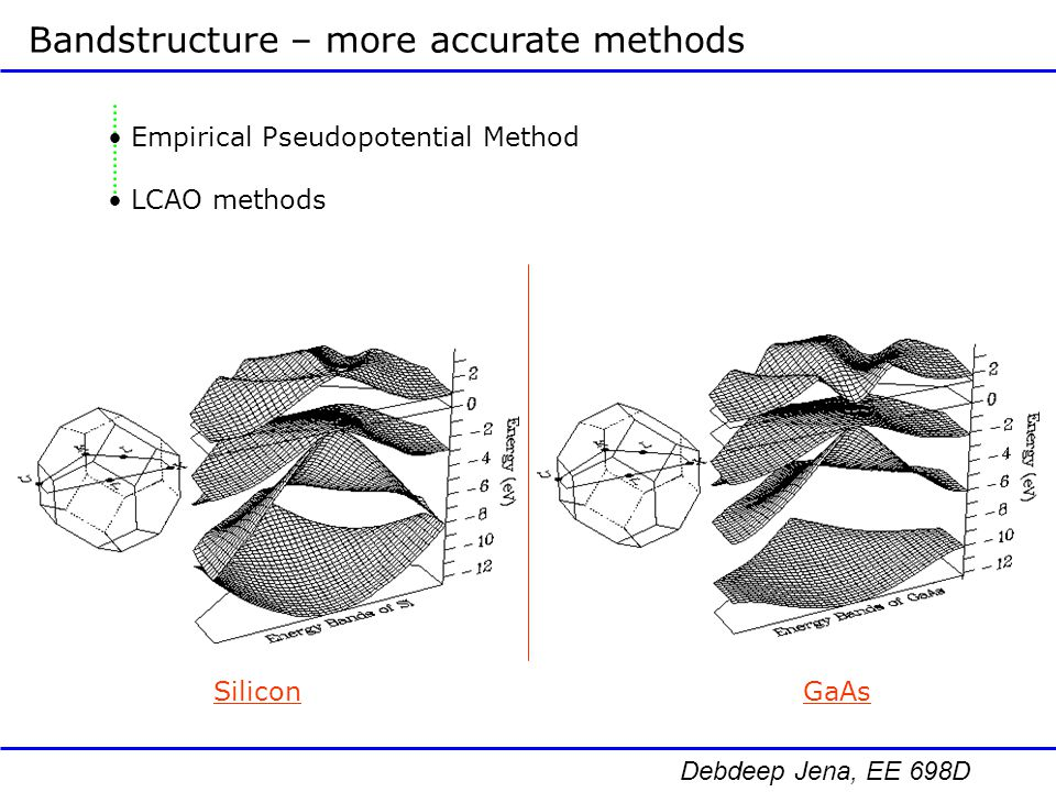 Debdeep Jena, EE 698D Phonons / Lattice Vibrations Phonon Dispersion of a typical semiconductor