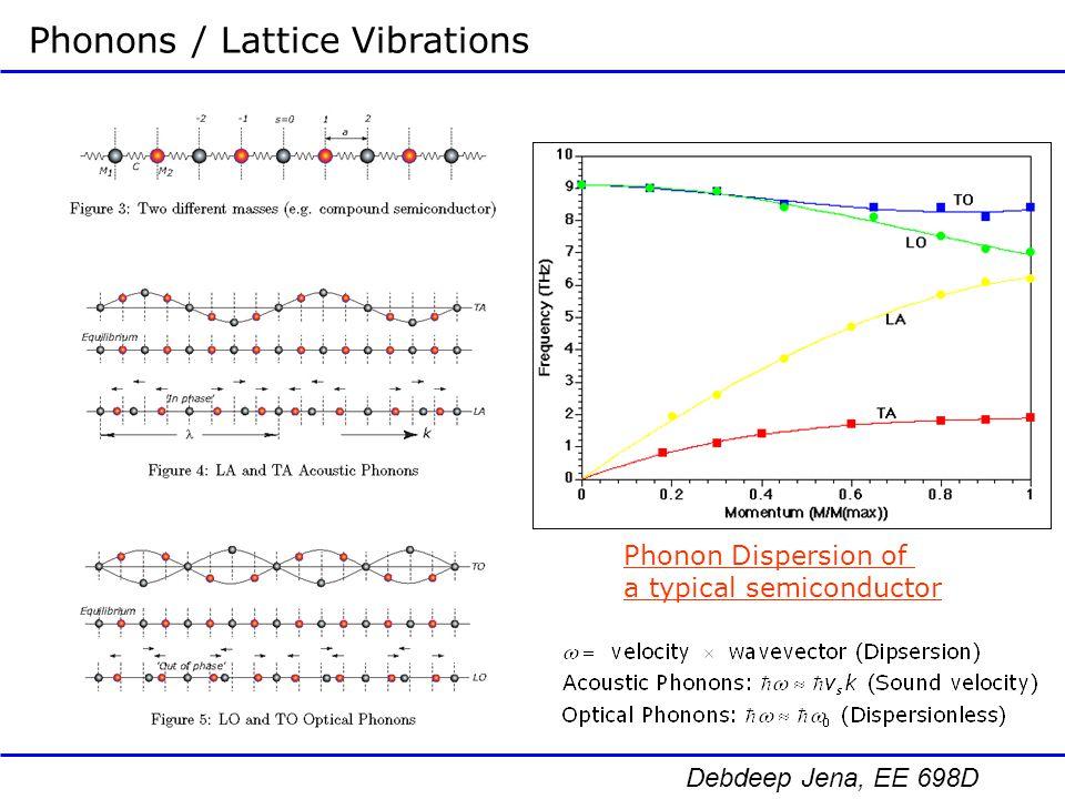 Debdeep Jena, EE 698D Quantum Dot Applications Nanocrystal (Quantum-Dot) Luminescence Spectra Quantum confinement changes emission wavelengths!