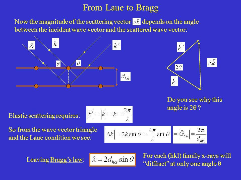 From Laue to Bragg Do you see why this angle is 2  .