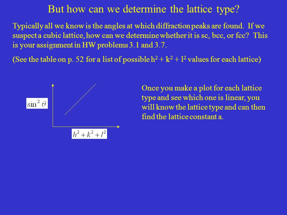 But how can we determine the lattice type? Typically all we know is the angles at which diffraction peaks are found. If we suspect a cubic lattice, ho