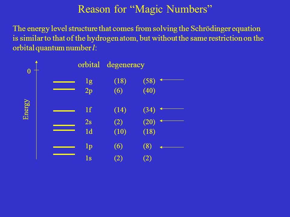 """Reason for """"Magic Numbers"""" The energy level structure that comes from solving the Schrödinger equation is similar to that of the hydrogen atom, but wi"""