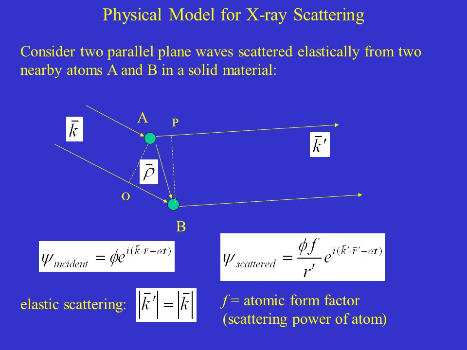 Physical Model for X-ray Scattering Consider two parallel plane waves scattered elastically from two nearby atoms A and B in a solid material: A B P O elastic scattering: f = atomic form factor (scattering power of atom)
