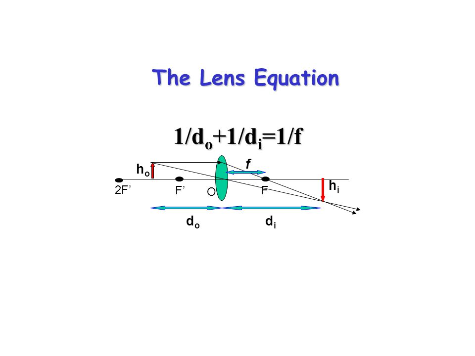 The Lens Equation 1/d o +1/d i =1/f F'F O 2F' dodo didi f hoho hihi