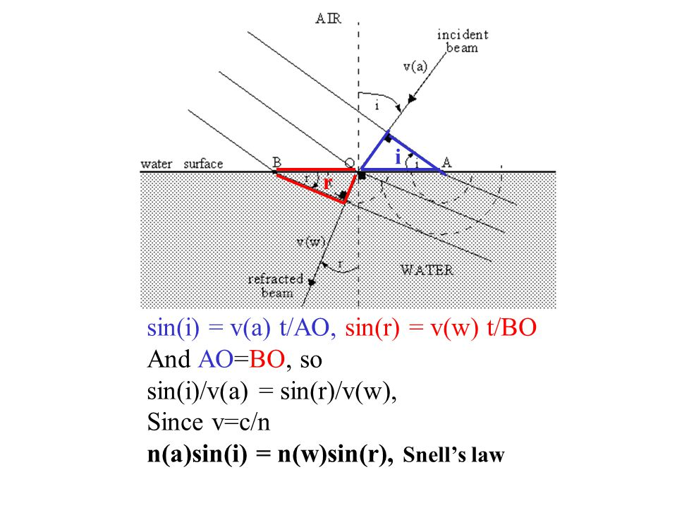 sin(i) = v(a) t/AO, sin(r) = v(w) t/BO And AO=BO, so sin(i)/v(a) = sin(r)/v(w), Since v=c/n n(a)sin(i) = n(w)sin(r), Snell's law r i